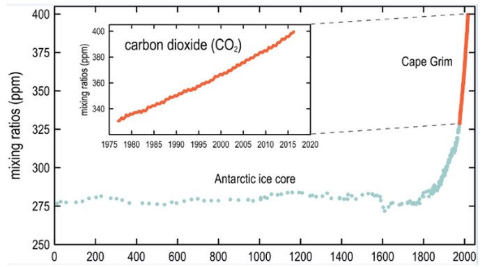 Graphing CO2 levels over the past 2,000 years shows a clear correlation with the arrival of the Industrial Revolution