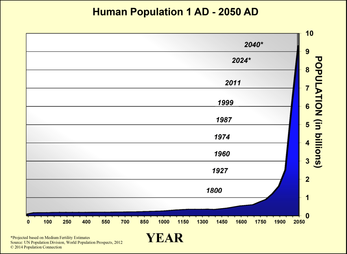 It can't be a coincidence that the dramatic rise in atmospheric CO2 is so closely correlated with the change in human population!
