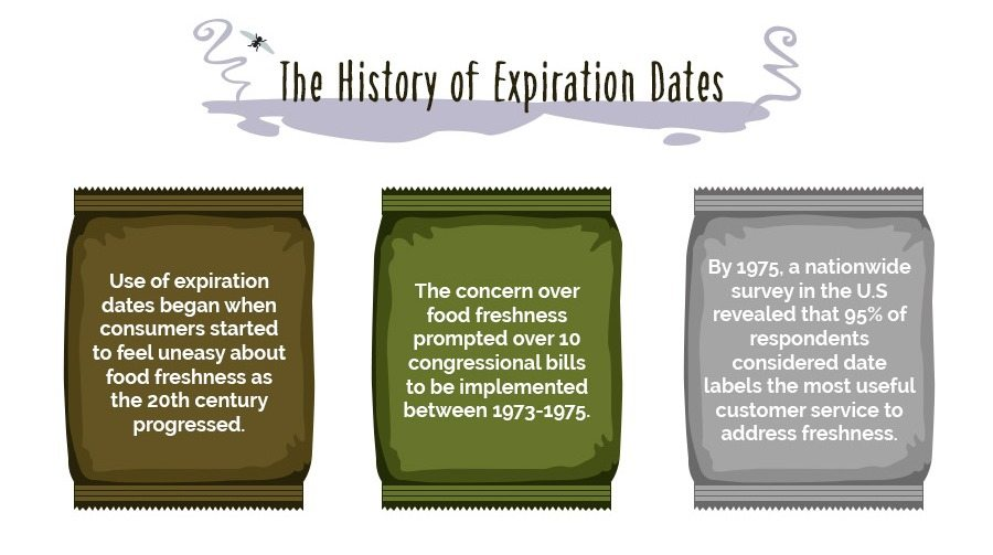 The history of food expiration dates
