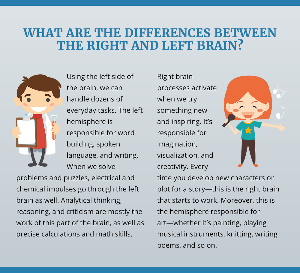 Each brain hemisphere tends to specialize at certain tasks leading us to think that those who are more analytical are left dominant while those we consider to be creative are 'right brain dominant'.