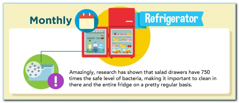 Don't give bacteria the chance to thrive inside your refrigerator!