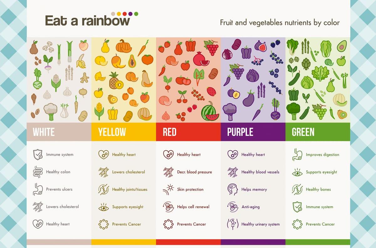 Eat a rainbow for good health!