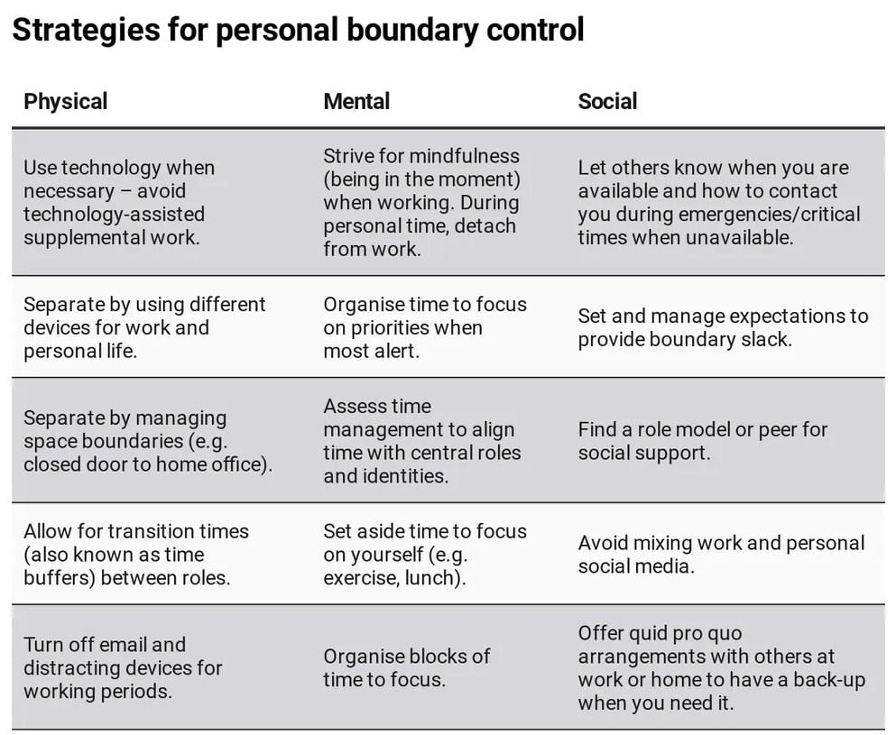 Strategies for personal boundary control