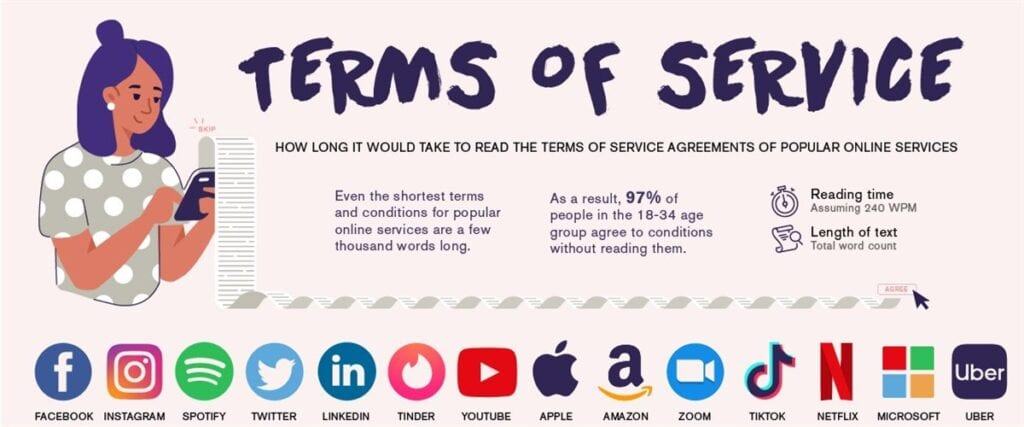Terms of Service for major sites