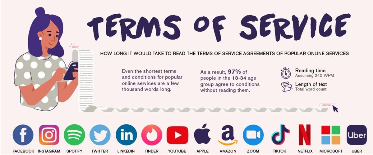 The Long and the Short of Terms of Service Agreements or…
