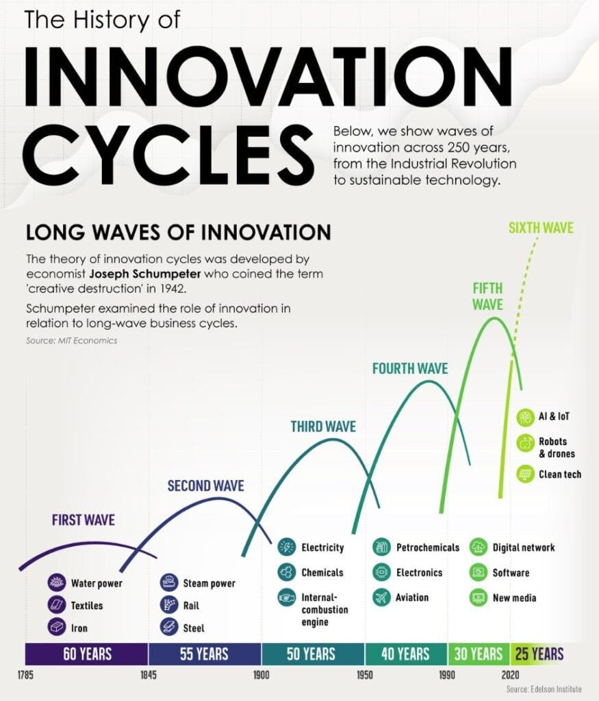 Schumpeter's Innovation Cycle
